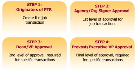 PTR workflow steps